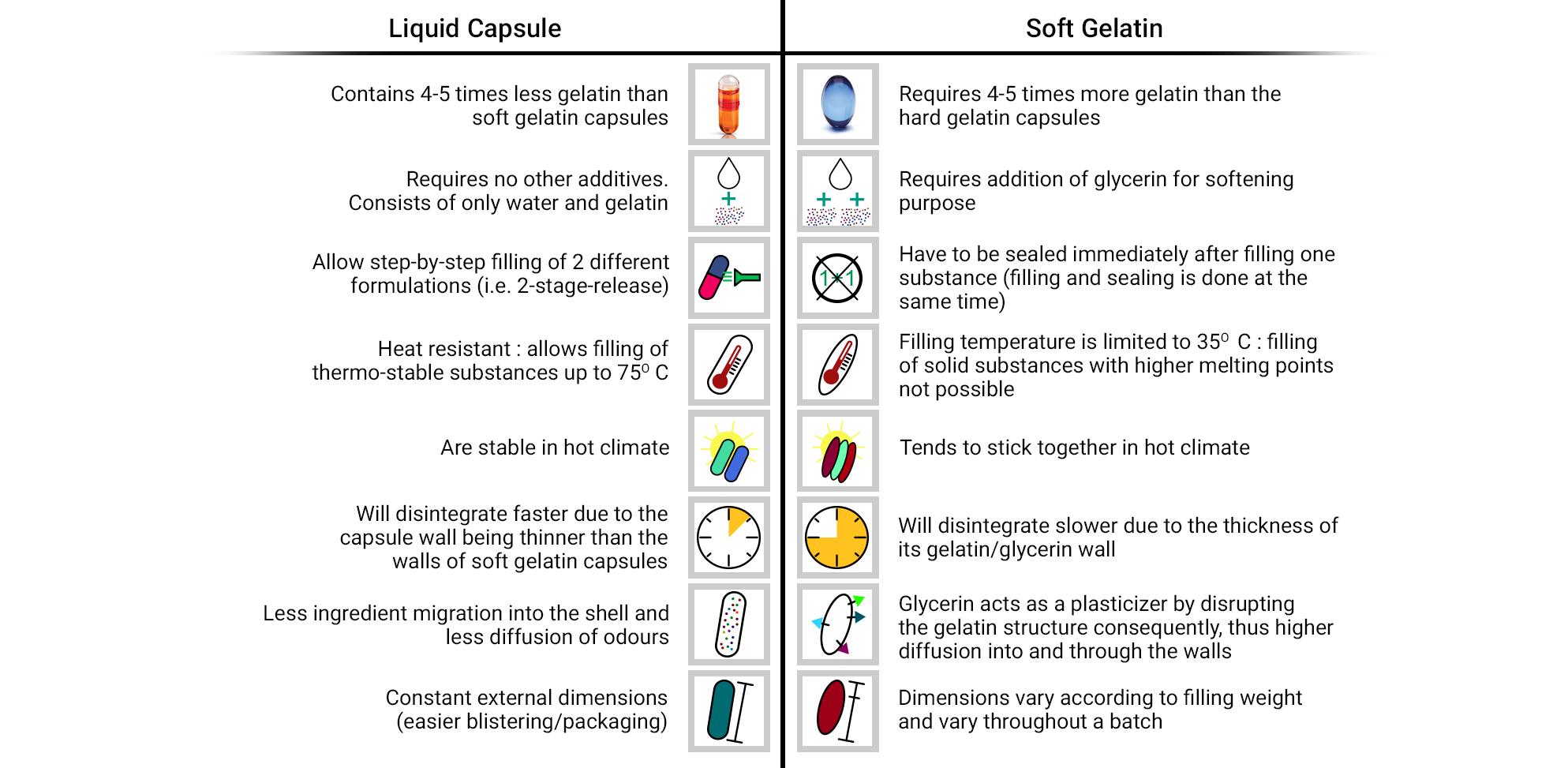 Liquid Fill Capsules | Liquid Capsules in Bulk - Nutracode, USA